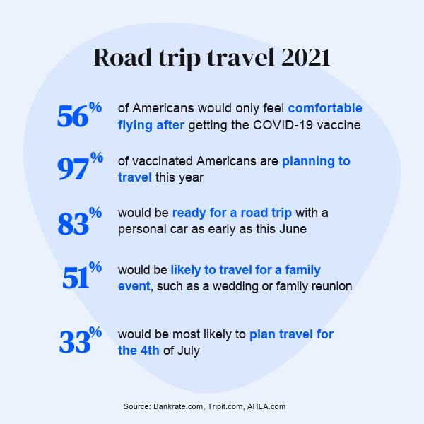 Road trip in 2021